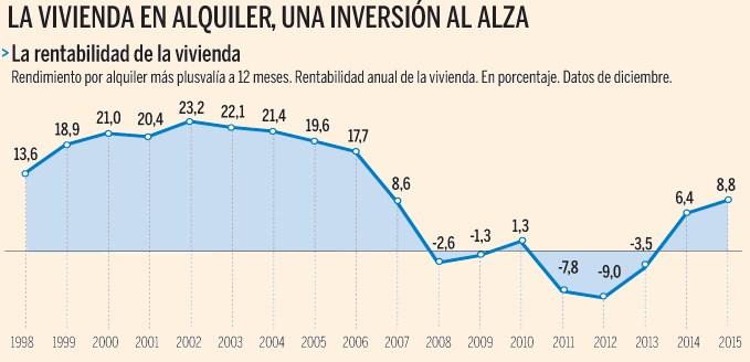 gráfico de evolución de vivienda en alquiler en España