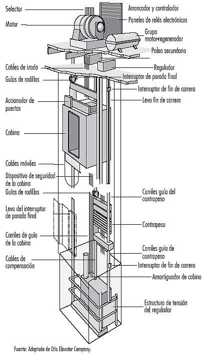 mantenimiento de un ascensor