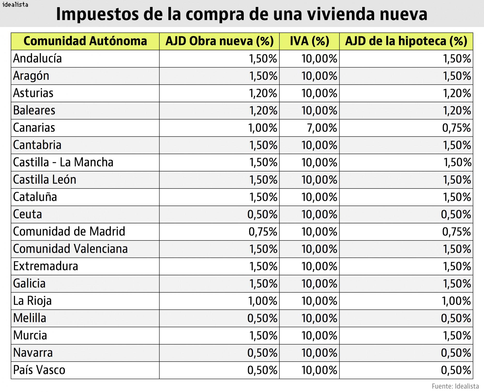 Los impuestos según la Comunidad Autónoma compres casa